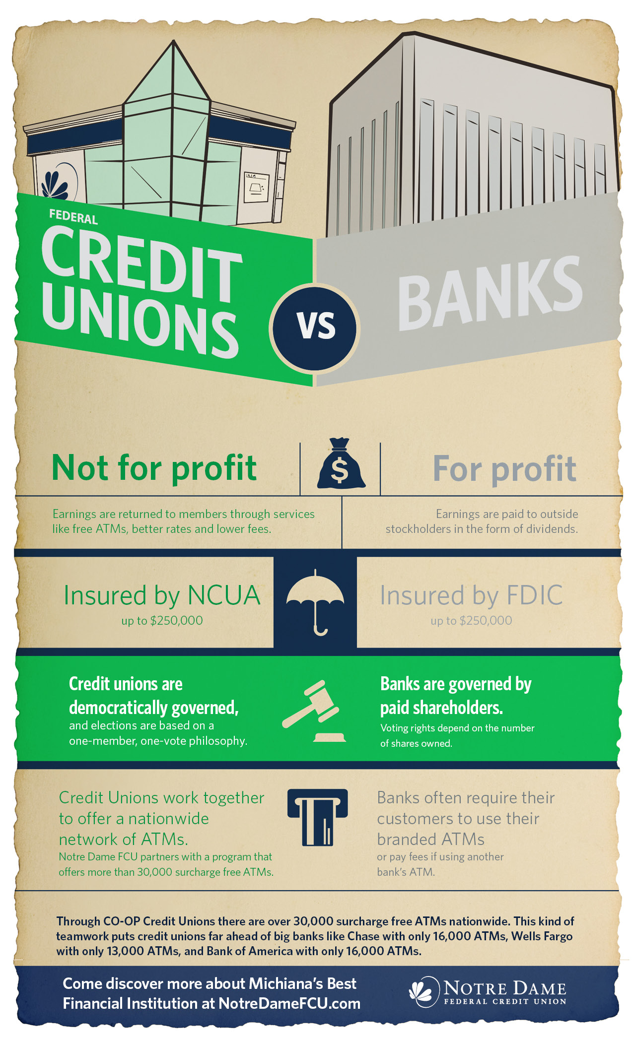 commercial banks and credit unions Current, comprehensive coverage of the banks & credit unions industry includes: industry forecasts, trends, financial information & detailed analysis updated 4/9/2018.